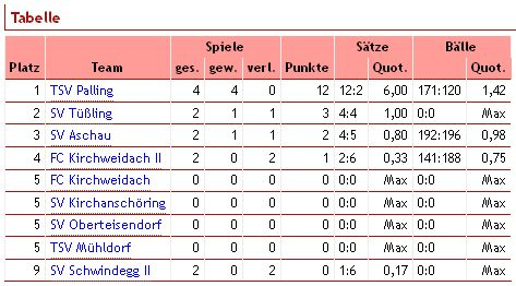 Volleyball Tabelle 09.11.2013